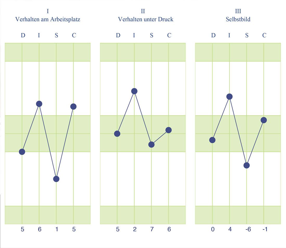 Verhaltensanalyse Grafik Barbara Schopper